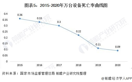 图表5:2015-2020年万台设备死亡率曲线图
