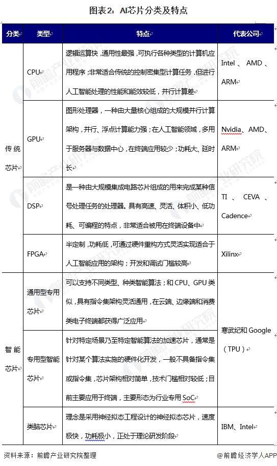 图表2:AI芯片分类及特点