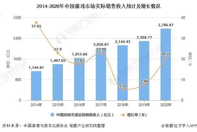 2014-2020年中国游戏市场实际销售收入统计及增长情况
