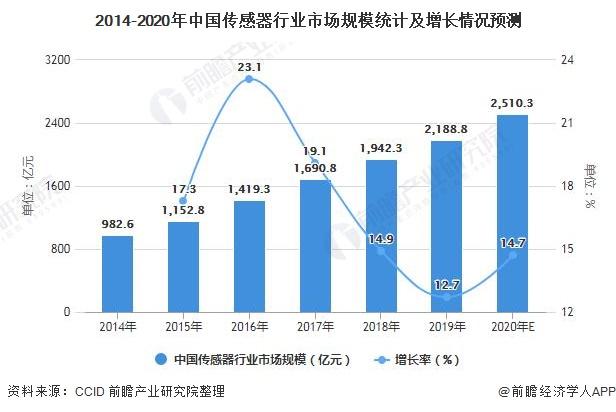 2014-2020年中国传感器行业市场规模统计及增长情况预测