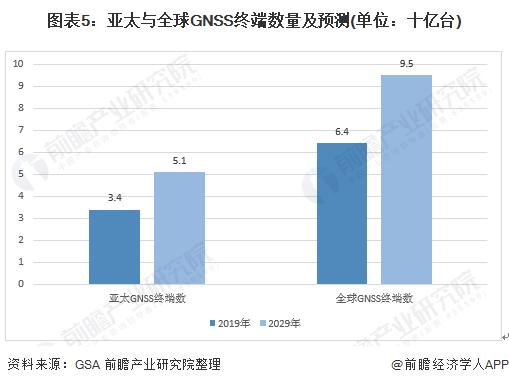 圖表5:亞太與全球GNSS終端數量及預測(單位:十億臺)
