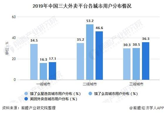2019年中国三大外卖平台各城市用户分布情况