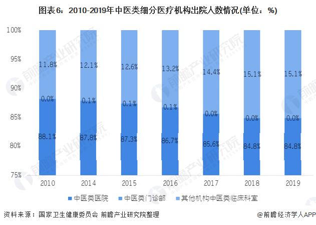 圖表6:2010-2019年中醫類細分醫療機構出院人數情況(單位:%)