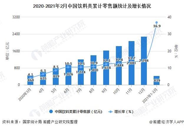 2020-2021年2月中国饮料类累计零售额统计及增长情况
