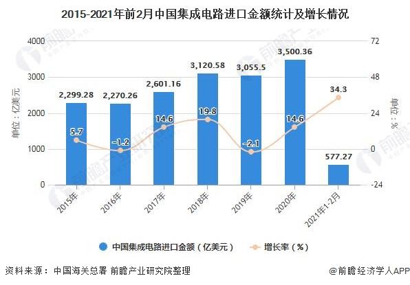 2015-2021年前2月中国集成电路进口金额统计及增长情况