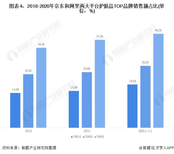 圖表4:2018-2020年京東和阿里兩大平臺護膚品TOP品牌銷售額占比(單位:%)