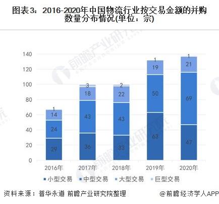 圖表3:2016-2020年中國物流行業按交易金額的并購數量分布情況(單位:宗)