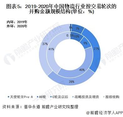 圖表5:2019-2020年中國物流行業按交易輪次的并購金額規模結構(單位:%)