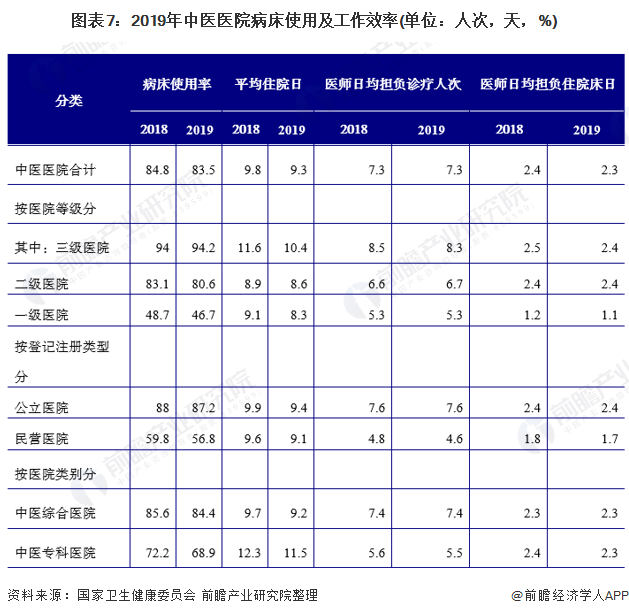 圖表7:2019年中醫醫院病床使用及工作效率(單位:人次,天,%)