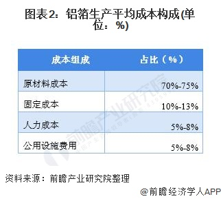 图表2:铝箔生产平均成本构成(单位:%)
