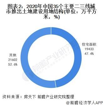 图表2:2020年中国35个主要二三线城市推出土地建设用地结构(单位:万平方米,%)