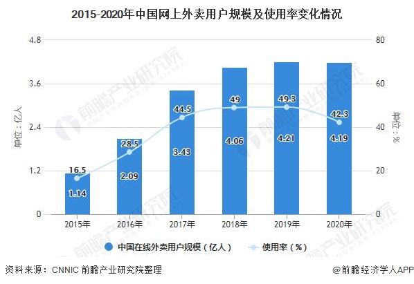 2015-2020年中国网上外卖用户规模及使用率变化情况