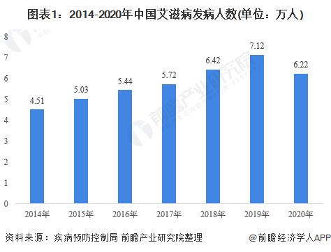 图表1:2014-2020年中国艾滋病发病人数(单位:万人)