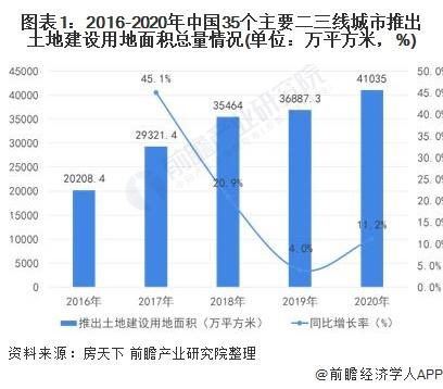 图表1:2016-2020年中国35个主要二三线城市推出土地建设用地面积总量情况(单位:万平方米,%)
