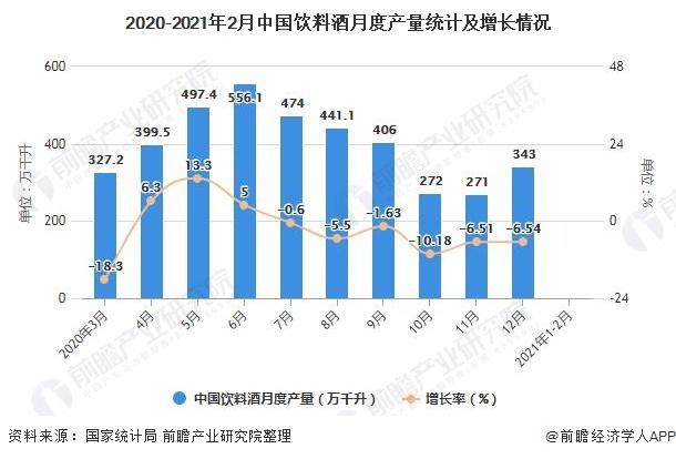 2020-2021年2月中国饮料酒月度产量统计及增长情况