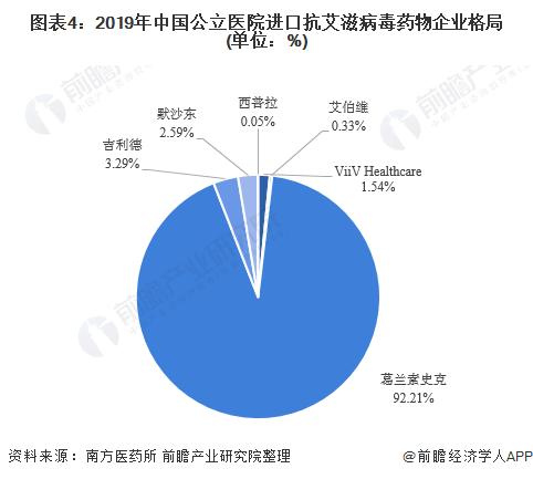 图表4:2019年中国公立医院进口抗艾滋病毒药物企业格局(单位:%)
