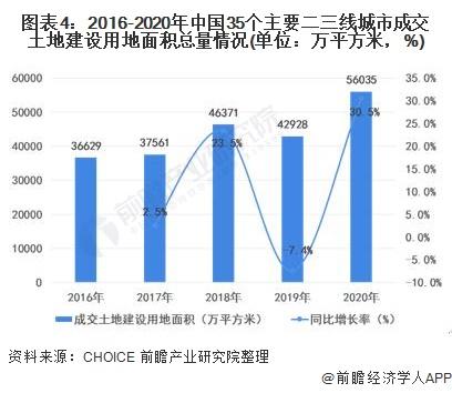 图表4:2016-2020年中国35个主要二三线城市成交土地建设用地面积总量情况(单位:万平方米,%)