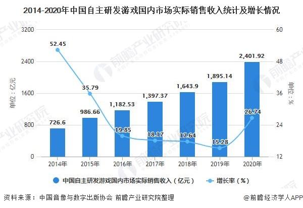 2014-2020年中国自主研发游戏国内市场实际销售收入统计及增长情况