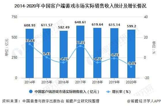 2014-2020年中国客户端游戏市场实际销售收入统计及增长情况