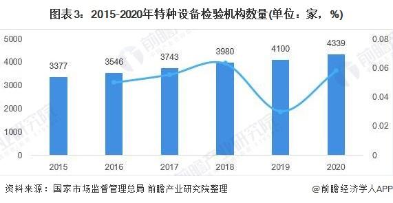 图表3:2015-2020年特种设备检验机构数量(单位:家,%)