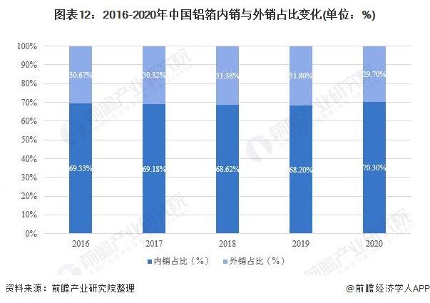 图表12:2016-2020年中国铝箔内销与外销占比变化(单位:%)
