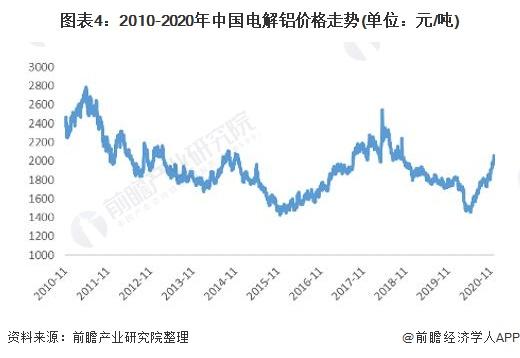 图表4:2010-2020年中国电解铝价格走势(单位:元/吨)