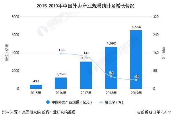 2015-2019年中国外卖产业规模统计及增长情况
