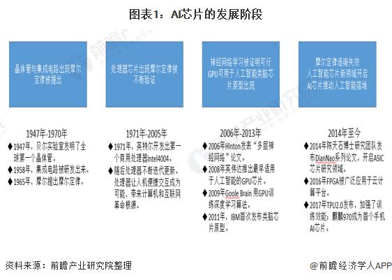 图表1:AI芯片的发展阶段
