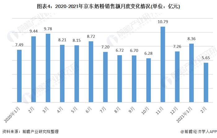 圖表4:2020-2021年京東奶粉銷售額月度變化情況(單位:億元)