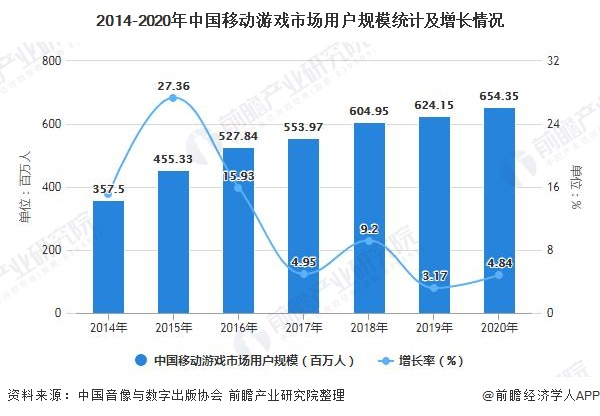 2014-2020年中国移动游戏市场用户规模统计及增长情况