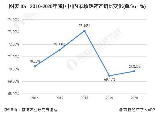 图表10:2016-2020年我国国内市场铝箔产销比变化(单位:%)