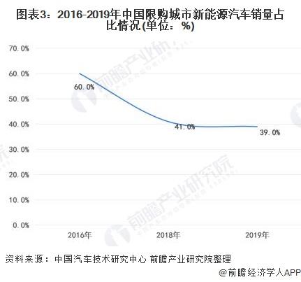 圖表3:2016-2019年中國限購城市新能源汽車銷量占比情況(單位:%)