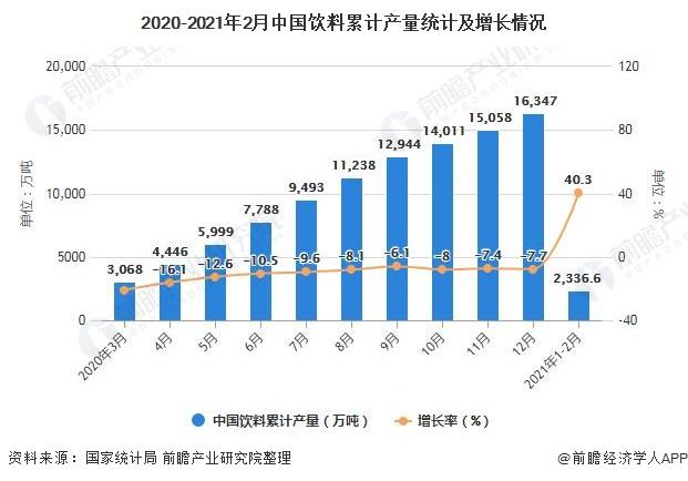 2020-2021年2月中国饮料累计产量统计及增长情况