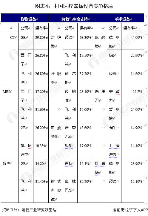 图表4:中国医疗器械设备竞争格局