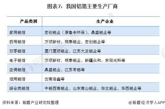 图表7:我国铝箔主要生产厂商