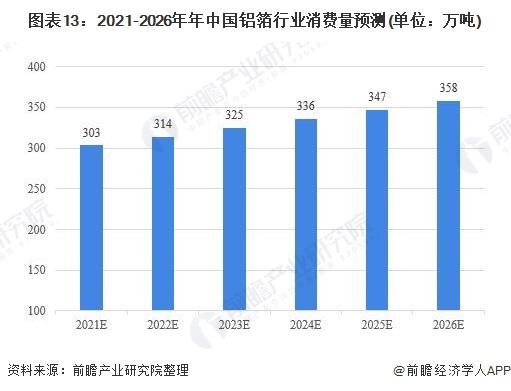 图表13:2021-2026年年中国铝箔行业消费量预测(单位:万吨)