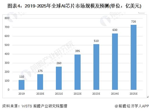 图表4:2019-2025年全球AI芯片市场规模及预测(单位:亿美元)