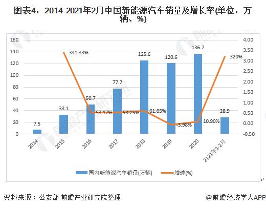 圖表4:2014-2021年2月中國新能源汽車銷量及增長率(單位:萬輛、%)