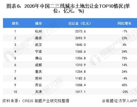 图表6:2020年中国二三线城市土地出让金TOP10情况(单位:亿元,%)