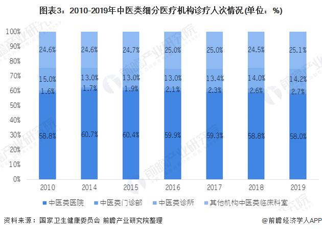 圖表3:2010-2019年中醫類細分醫療機構診療人次情況(單位:%)