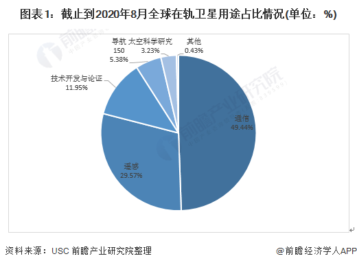 圖表1:截止到2020年8月全球在軌衛星用途占比情況(單位:%)