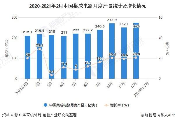 2020-2021年2月中国集成电路月度产量统计及增长情况