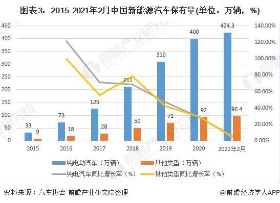 圖表3:2015-2021年2月中國新能源汽車保有量(單位:萬輛,%)