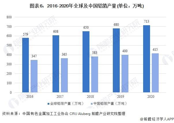 图表6:2016-2020年全球及中国铝箔产量(单位:万吨)