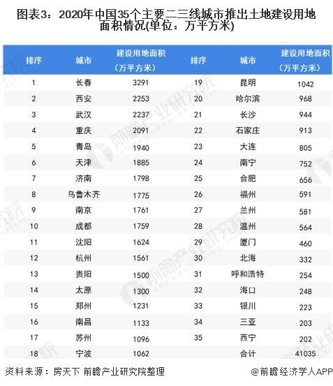 图表3:2020年中国35个主要二三线城市推出土地建设用地面积情况(单位:万平方米)