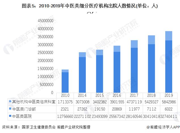 圖表5:2010-2019年中醫類細分醫療機構出院人數情況(單位:人)