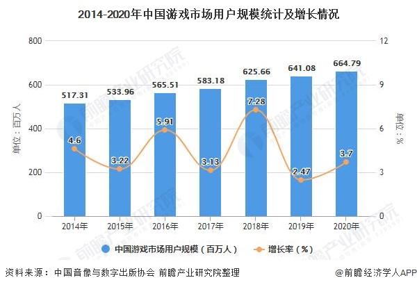 2014-2020年中国游戏市场用户规模统计及增长情况
