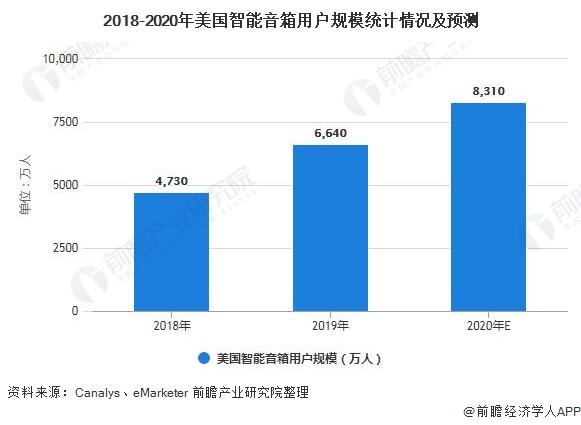 2018-2020年美国智能音箱用户规模统计情况及预测
