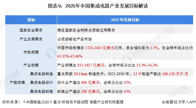 圖表9:2025年中國集成電路產業發展目標解讀