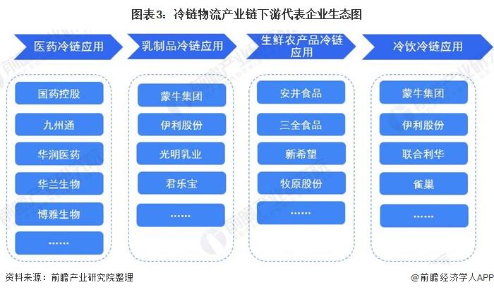 圖表3:冷鏈物流產業鏈下游代表企業生態圖